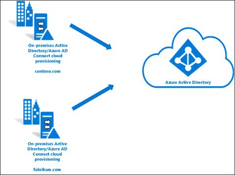 Azure AD Cloud Provisioning