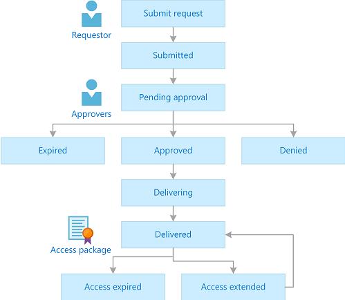 Azure AD Identity Governance를 통한 리소스 접근 제어