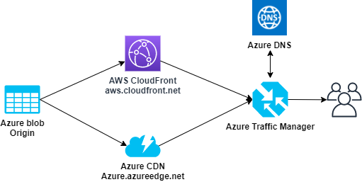 Azure CDN과 AWS CloudFront를 이용한 Multi CDN 구성 방법