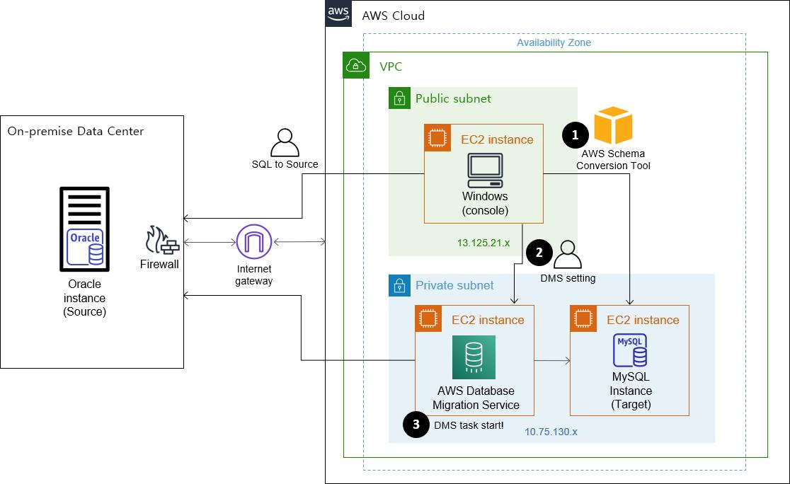 AWS DMS를 활용하여 Oracle에서 MySQL로 DB 마이그레이션 하기