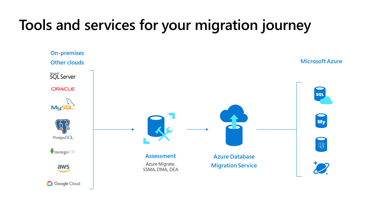 Azure DMS를 활용한 DB migration 에피소드
